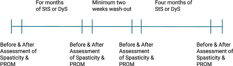 Før og etter 30 min StS eller DyS