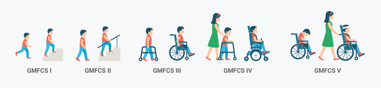 GMFCS-nivåer
