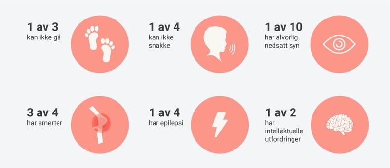 Symptomer på CP